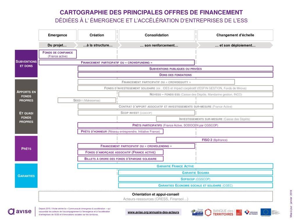 thumbnail of avise_carto-offres-financement-ess_201903_v5